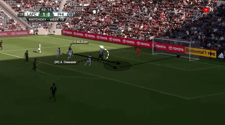 Adama Diomande Player Analysis LAFC